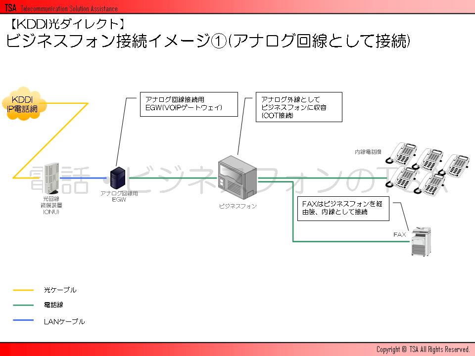 ビジネスフォン接続イメージその1(アナログ回線として接続)