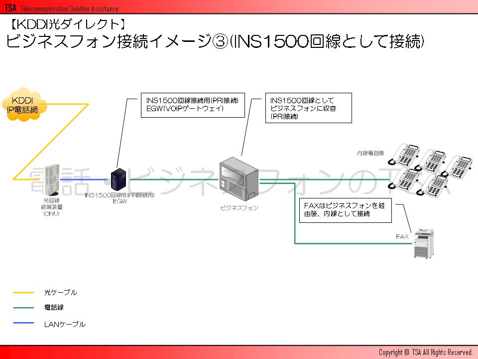 ビジネスフォン接続イメージその3(INS1500回線として接続)