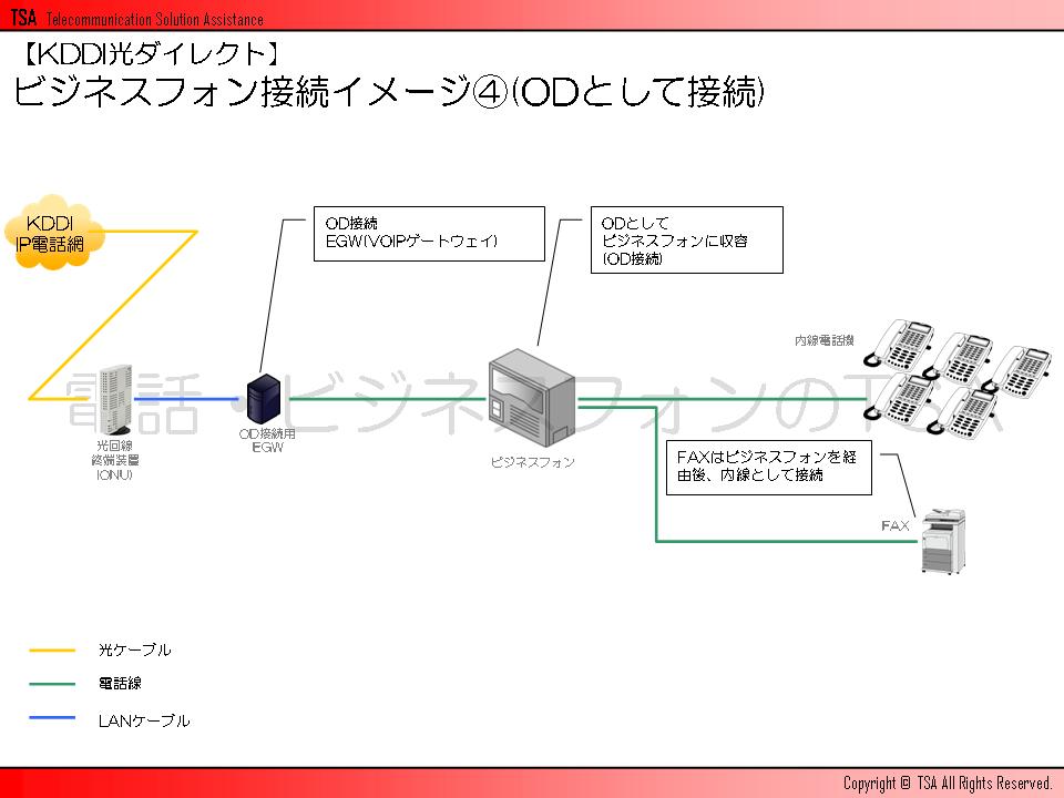 ビジネスフォン接続イメージその4(ODとして接続)