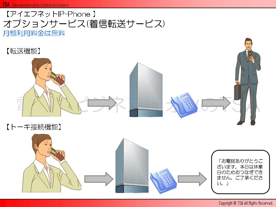 オプションサービス(着信転送サービス)