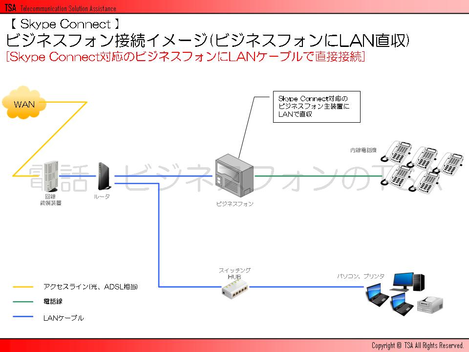 ビジネスフォン接続イメージ(ビジネスフォンにLAN直収)