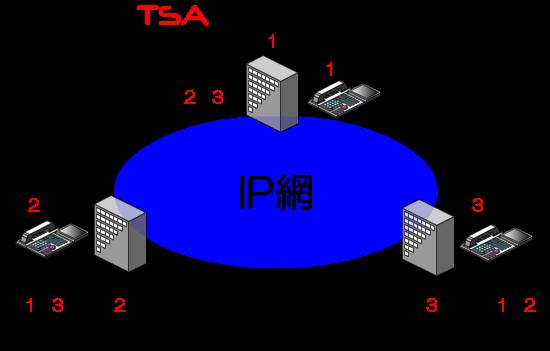 拠点番号と内線番号を合わせると、より内線に近い感覚で利用可能