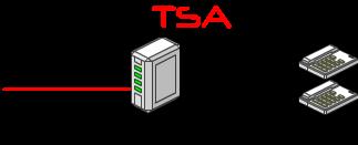 内蔵DSU(網終端装置)