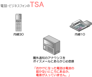 PHS圏外時の圏外通知のアナウンスをビジネスフォン主装置もしくはPBXのボイスメールにあらかじめ登録しておきます。