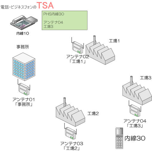 多機能電話機の液晶画面に、該当PHSが使用しているPHSアンテナの情報が表示されます。