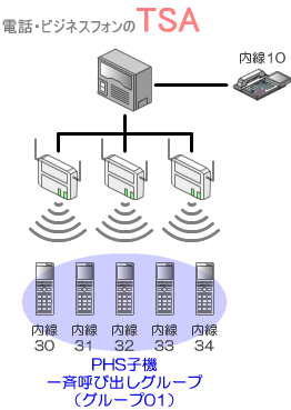 あらかじめ複数のPHS子機を一斉呼び出しグループ設定しておきます。