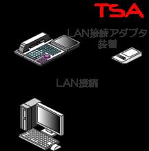 PCとLAN接続