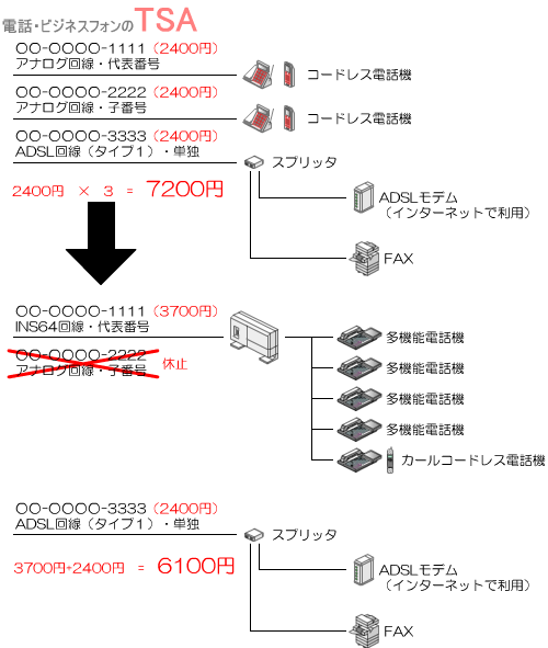 アナログ回線からINS64回線へ変更し、月額の電話基本料金も少し安くすることができました。