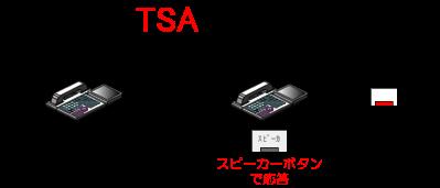 着信時に受話器を使わずに、スピーカーボタン(内線着信時)もしくは外線ボタン(外線着信時)を押して応答します。