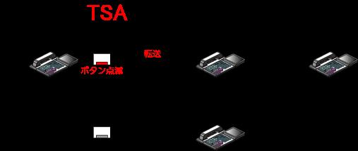 秘書代理着信設定中なので、秘書の多機能電話機の秘書代理着信1のボタンに着信が転送されます。