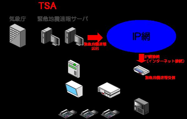 緊急地震速報専用の情報受信端末が緊急地震速報の通知を受信します。