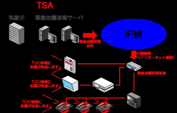 情報受信端末に接続された表示機、放送設備から緊急地震速報のアナウンスが送出されます。