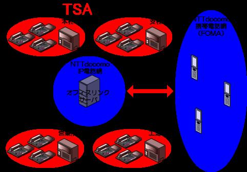 NTTdocomoのIP電話網のオフィスリンクサーバを経由してNTTドコモの携帯電話網(FOMA)と相互接続する形になります。