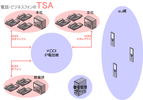 KDDIビジネスコールダイレクトと既設のビジネスフォン、PBXを専用回線で接続します。