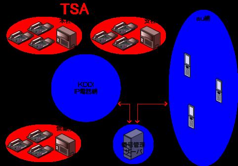 KDDIの番号管理サーバを経由してKDDIのIP電話網とau網を相互接続する形になります。