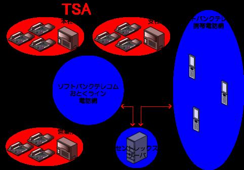 ソフトバンクテレコムのセントレックスサーバを経由してソフトバンクテレコムのおとくラインの電話網と携帯電話網を相互接続する形になります。