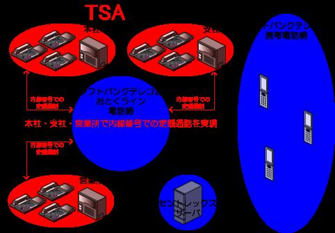 ソフトバンクテレコムのセントレックスサーバからおとくライン網を経由して各所の事業所(本社、支社、営業所等)のビジネスフォン、PBXの配下の電話機が、各所の事業所間を内線番号で定額通話を行うことができます。