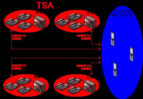 W-VPNの契約を結んでいる、ウィルコムの携帯電話(PHS端末)と、各所のビジネスフォン、PBXの配下の電話機の間でも、内線番号での定額通話が可能です。