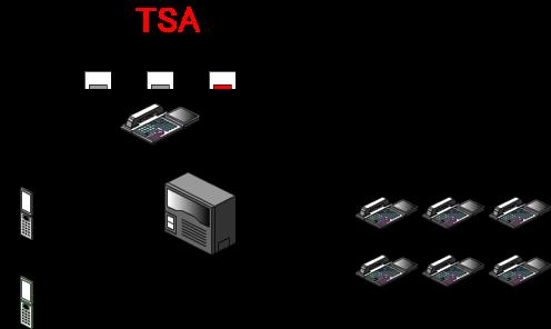 モード3のボタンが点灯している時は、携帯電話に外線着信が転送されます。