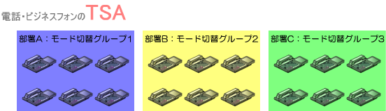 部署A、部署B、部署Cでモード切替のグループを分けます。