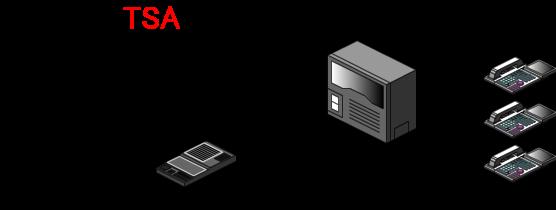 留守番装置の電話接続端子にIN/OUTがあれば、電話回線を留守番装置に接続後、ビジネスフォン主装置もしくはPBXに電話回線を収容する形になります。