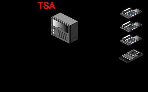 内線電話機のモード切替で切替操作をした後で留守番装置に外線着信のベルを鳴動させる場合には、留守番装置は常時留守番応答状態にしておきます。