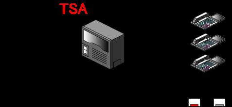 モード1(通常運用時)の時には、多機能電話機のファンクションキーに割りつけられたモード1ボタンが点灯状態となっています。
