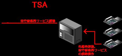 留守番応答を解除するには、開始時と同じように留守番応答を解除する外線(電話回線)を捕捉して留守番応答サービスを解除する操作を行います。
