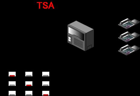 モード1(通常運用)、モード2(複数の携帯へ同時に転送)、モード3(複数の別の事業所へ同時に転送)という設定をしています。