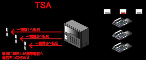 モード2(複数の携帯へ同時に転送)の時(モード2ボタンが点灯、他のボタンは消灯)は、外線着信すると、内線電話機へは着信せずに、転送先として登録している複数の携帯電話へ着信を同時に転送します。