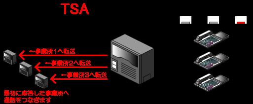 モード3(別の事業所へ転送)の時(モード3ボタンが点灯、他のボタンは消灯)は、外線着信すると、内線電話機へは着信せずに、転送先として登録している複数の別の事業所の電話番号へ着信を同時に転送します。