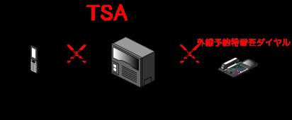 外線予約の特番をダイヤル、もしくは外線予約機能を割り付けたファンクションキーを押下する。