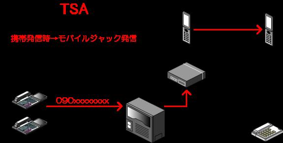 携帯発信時に自動的にモバイルジャックを利用
