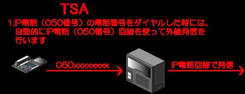 IP電話(050番号)の電話番号をダイヤルした時には、自動的にIP電話(050番号)回線を使って外線発信を行います。