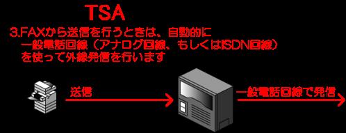 3.FAXから送信を行うときは、自動的に一般電話回線(アナログ回線、もしくはISDN回線)を使って外線発信を行います。