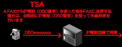 4.FAXからIP電話(050番号)を使った相手FAXに送信する場合は、自動的にIP電話(050番号)を使って外線発信を行います。