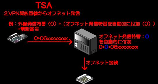 外線発信特番+(オフネット発信特番を自動的に付加)+電話番号