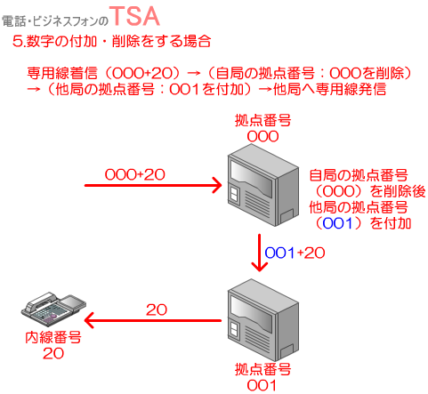 専用線着信→自局の拠点番号を削除→他局の拠点番号を付加→他局へ専用線発信