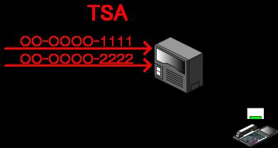 索線ボタンを押すと、複数の電話回線(局線)のグループ内で設定された優先順位に従って、使用されていない電話回線(局線)を順番に捕捉します。