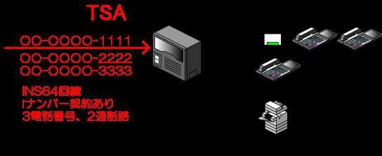 iナンバーの電話番号の着信先として、内線電話機、ファンクションキーに割りつけた仮想内線(ダミー内線)ボタン、FAX、あるいは一般着信に変換等、様々な着信先を設定することが可能となっています。