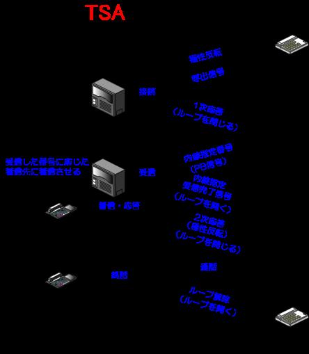 アナログダイヤルインの動作概要