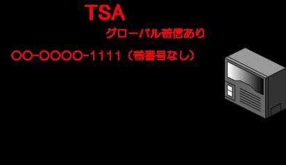 この「グローバル着信あり」の状態だと、ダイヤルイン契約をしている契約番号のうち代表の電話番号に関してのみ、局から「着番号(内線指定番号)」が送られてきません。
