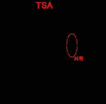 ダイヤルイン回線では複数本(たとえば3本)の回線に対して複数の電話番号(たとえば7番号)を持たせることが可能となっており、かならずしも電話回線数=電話番号数という関係にはなりません。