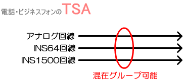 アナログ回線、INS64回線、INS1500回線を混在させて1つのグループ(ダイヤルイン群)として利用することも可能です。