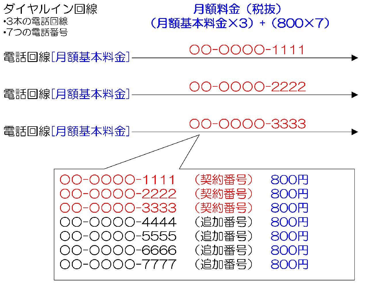 1電話番号につき800円(税別)