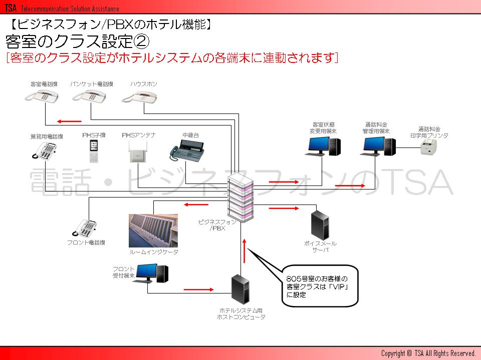 客室のクラス設定がホテルシステムの各端末に連動されます