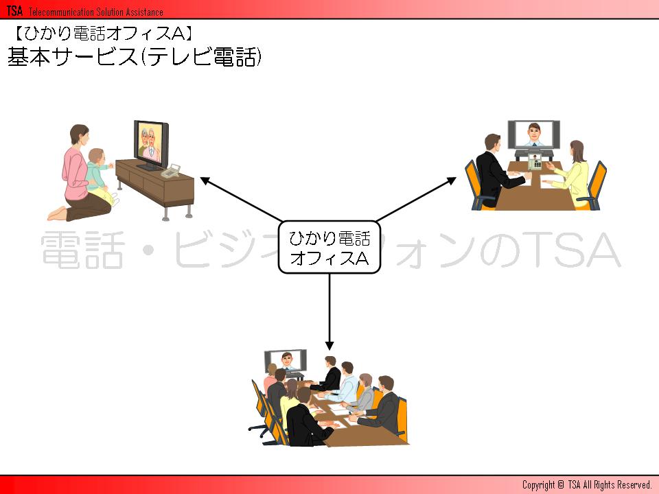 基本サービス(テレビ電話)
