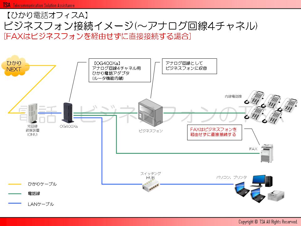 ビジネスフォン接続イメージ(~アナログ回線4チャネル)[FAXはビジネスフォンを経由せずに直接接続する場合]