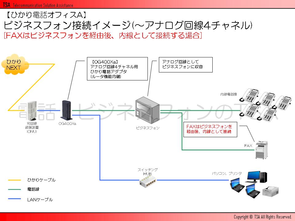 ビジネスフォン接続イメージ(~アナログ回線4チャネル)[FAXはビジネスフォンを経由後、内線として接続する場合]