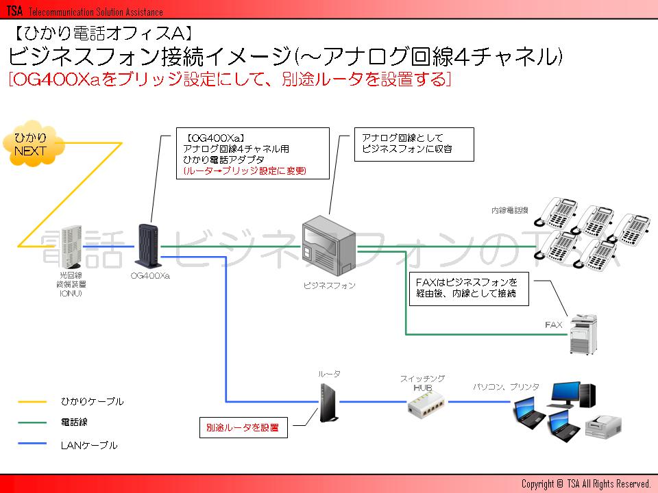 ビジネスフォン接続イメージ(~アナログ回線4チャネル)[OG400Xaをブリッジ設定にして、別途ルータを設置する]